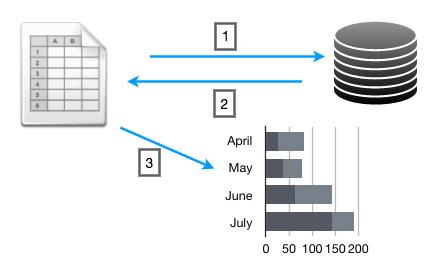 Fetch Data from MYSQL to Google Spreadsheet